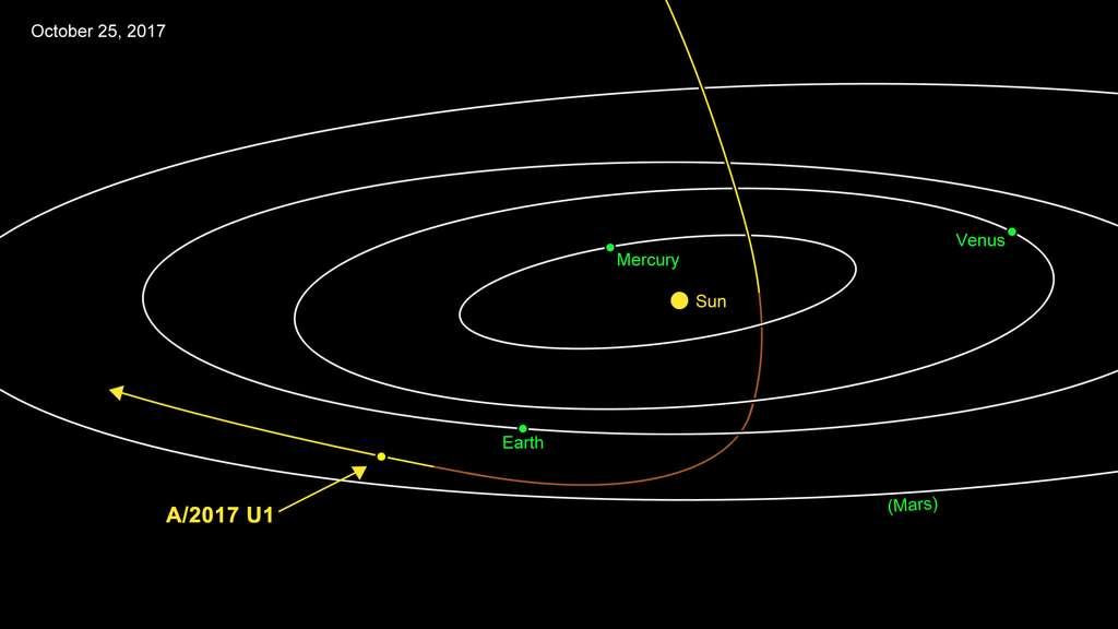 La trajectoire dans notre Système solaire d'Oumuamua, le premier visiteur interstellaire jamais observé. © Nasa, JPL-Caltech