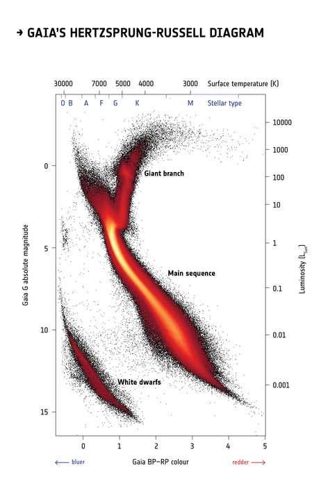 Une version du diagramme de Hertzsprung-Russell dressé avec les données de Gaia. On voit la séquence principale (main sequence) où vivent la majorité des étoiles et la région des naines blanches, le cimetière des étoiles de cette séquence quand elles ont des masses inférieures à 8 masses solaires au début de leur vie. © Esa