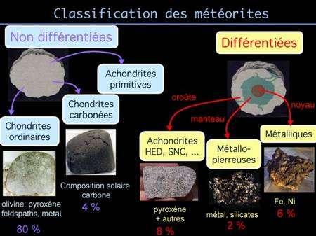 Classification des météorites. © Stephane Erard et Aurélie Le Bras (obspm.fr)
