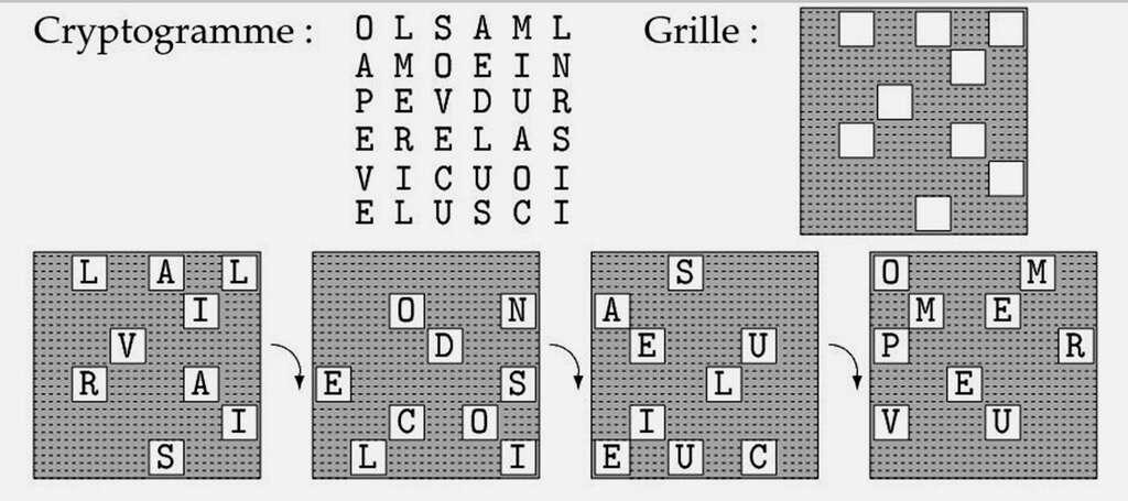 La « grille tournante » : la grille est placée sur le cryptogramme, puis tournée quatre fois d'un quart de tour dans le sens des aiguilles d'une montre. Le message en clair apparaît dans les cases ajourées de la grille. © P. Guillot