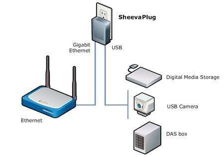 Le SheevaPlug est destiné à gérer des périphériques au sein d'un réseau. © Marvell