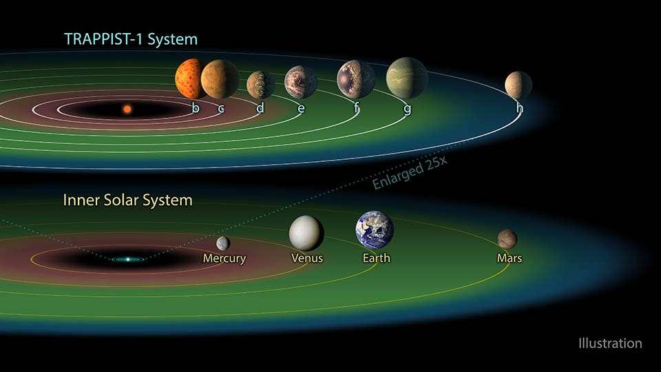 Comparaison du système planétaire de Trappist-1 (en haut) avec celui du Soleil (en bas). L'anneau en vert marque la zone habitable pour chacune des deux étoiles. Mis dans notre Système solaire, les orbites des sept planètes rocheuses tiendraient à l'intérieur de l'orbite de Mercure. © Nasa, JPL, IPAC