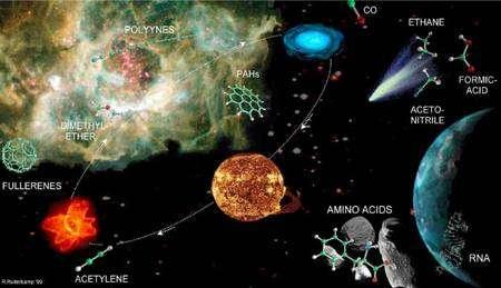 Figure 2. Quelques-unes des molécules organiques complexes impliquées dans la chimie prébiotique et la cosmochimie. Crédit : R. Ruiterkamp