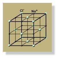 Structure cristalline « simple » du chlorure de sodium. Cette structure a été déterminée vers 1920, avec un tube à rayons X.