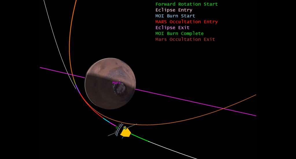 Les différentes manœuvres nécessaires à la sonde à son entrée en orbite autour de la planète Mars. © Isro