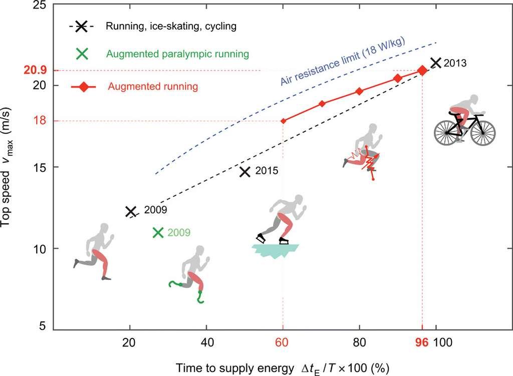 Vitesse maximale atteinte par la course à pied, la course avec prothèse, le patin à glace et le vélo en fonction du temps d'effort fourni par la jambe. © David Braun, Science Advances, 2020