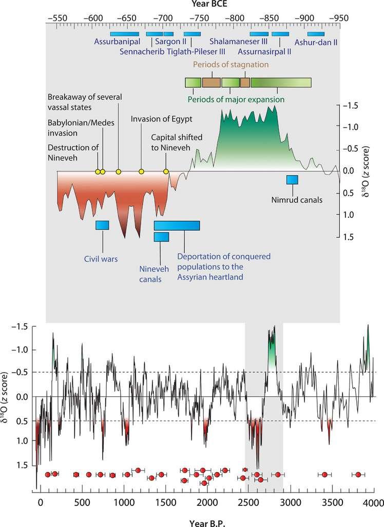 Les données de l'isotope δ18O montrent l'évolution de la pluviométrie lors des 4.000 dernières années, avec en rouge, les périodes de grande sécheresse, et en vert, les périodes à la pluviométrie généreuse. La période entre 550 et 950 ans avant J.-C. a été agrandie afin de distinguer les corrélations entre les évènements climatiques et l'Histoire de l'Assyrie. © Ashish Sinha, Science Advances