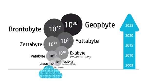 Avec The Machine, HP dit vouloir créer un ordinateur susceptible de faire face à la croissance exponentielle du volume des données. Alors que l'on commence à parler aujourd'hui en zettaoctets (1021 octets), le constructeur prédit que d'ici la fin de la décennie, nous verrons le bronto-octet (1027 octets), soit un milliard d'exaoctets. © HP Labs