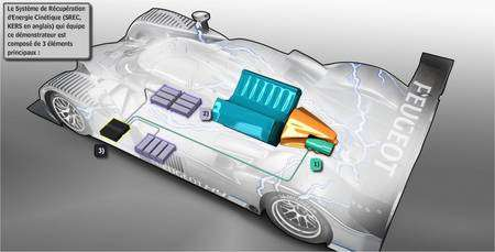 Implantation des différents éléments. A proximité du moteur thermique (en bleu), le moteur-générateur électrique (en vert, étiqueté 1) est mécaniquement solidaire de la boîte de vitesse (en orange). Il peut être entraîné par elle ou, à l'inverse, faire tourner grâce à elle l'arbre moteur. En gris (2), les dix packs de batteries au lithium-ion. Le tout est commandé par un ordinateur (3, en noir). © Peugeot