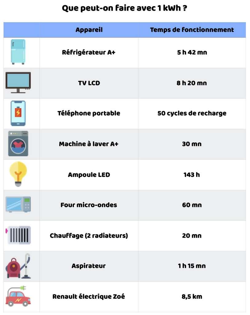 La durée d'utilisation de quelques appareils pour une consommation de 1 kWh. © Freepik, Céline Deluzarche, Futura