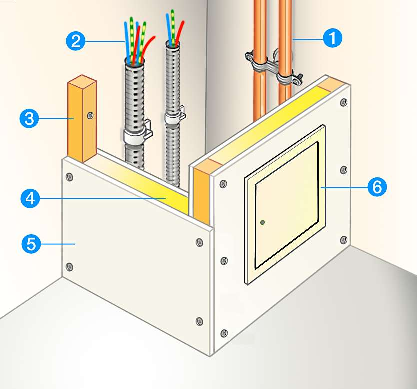 1. Canalisations d'eau ; 2. Câblage électrique ; 3. Tasseaux d'ossature ; 4. Isolant acoustique ; 5. Plaques de coffrage ; 6. Trappe de visite. © M.B.