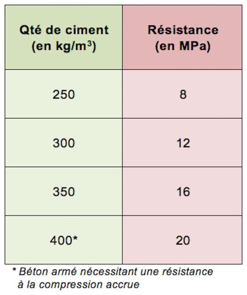 Exemples de résistance du béton en fonction du dosage en ciment.