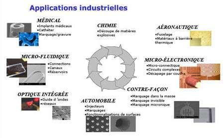 Figure 6 : domaines d'application des technologies laser femtoseconde