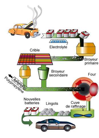 Cycle du recyclage du plomb. © Recylex