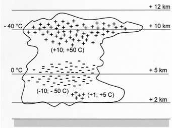 Répartition des charges électriques dans un cumulonimbus isolé (tripôle). ©. Christian Bouquegneau