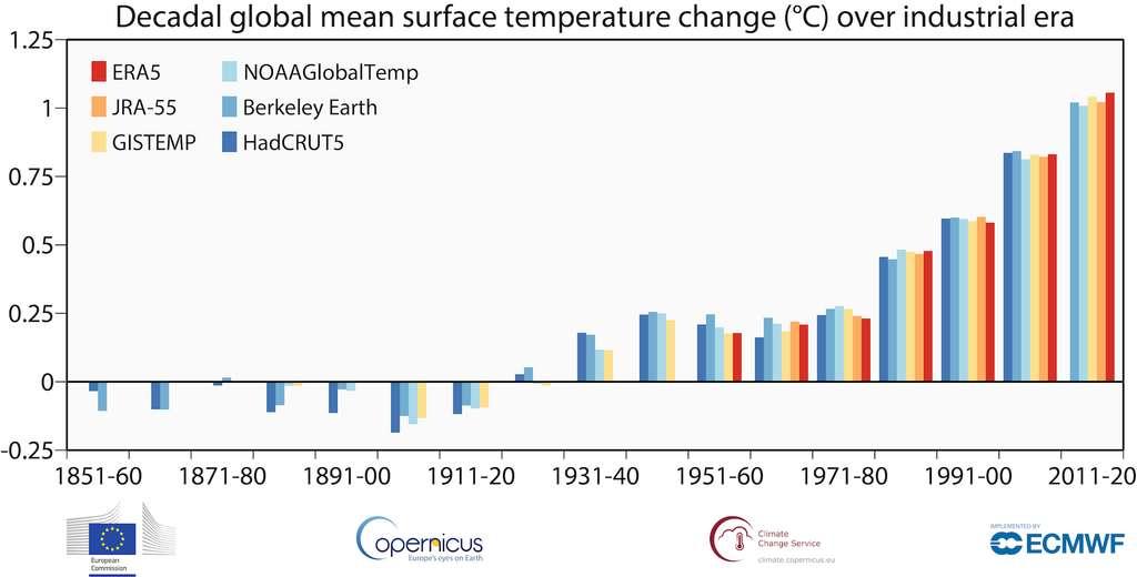 Depuis la fin des années 1980, les moyennes décennales ne cessent d'augmenter. © Copernicus Climate Change Service, ECMWF