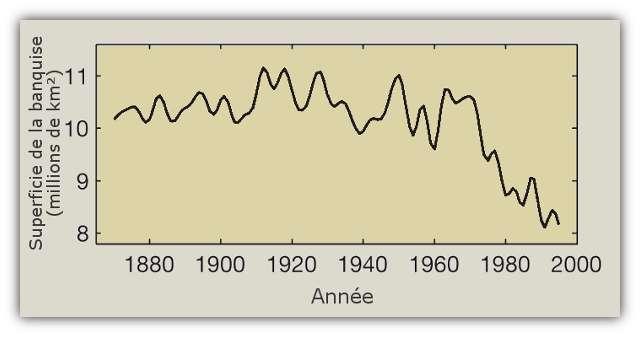 Évolution de la superficie de la banquise en Arctique au cours du dernier siècle. On note la forte réduction à partir des années 1970. © Kinnard et al. 2011, Nature - adaptation Futura-Sciences