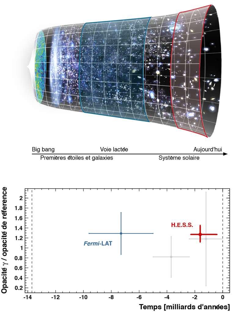 Histoire cosmique et mesure de l'opacité aux rayons gamma à différentes époques par Hess et Fermi-Lat. Au sein du consortium Hess, le groupe d'astronomie gamma du LLR a mesuré pour la première fois l'intensité de la lumière extragalactique diffuse en utilisant des rayons gamma au TeV. Cette lumière émise par l'ensemble des étoiles et des galaxies depuis la fin des âges sombres se comporte comme une sorte de brouillard cosmique, en absorbant les rayons gamma émis par des sources lointaines. Des phares perçant ce brouillard, les blazars, ont été utilisés pour mesurer l'absorption et en déduire avec une précision de l'ordre de 20 % l'intensité du fond diffus cosmologique. Cette première mesure fine dans l'univers proche (zone rouge dans la figure du haut) est complémentaire de la mesure réalisée par Fermi-Lat. L'axe vertical du graphique montre l'opacité normalisée à un modèle de référence (Franceschini et al., 2008) et l'axe horizontal indique les distances, en années-lumière, auxquelles sont situés les blazars utilisés pour les mesures. Le point bleu à gauche indique la gamme dans laquelle la mesure de Fermi est statistiquement significative, et le point rouge à droite montre la mesure réalisée par Hess dans l'univers proche. © LLR-Hess Collaboration