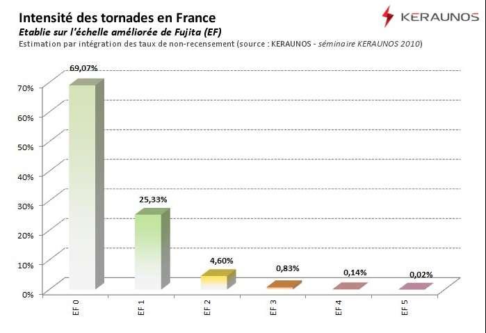 En France, près de 95 % des tornades sont d'une intensité inférieure ou égale à EF1. © KERAUNOS