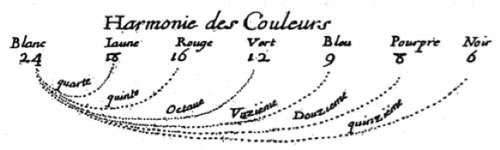L'harmonie des couleurs mise en relation avec les intervalles musicaux par Marin Cureau de la Chambre dans : Nouvelles observations et conjectures de l'iris (1650). © Domaine public