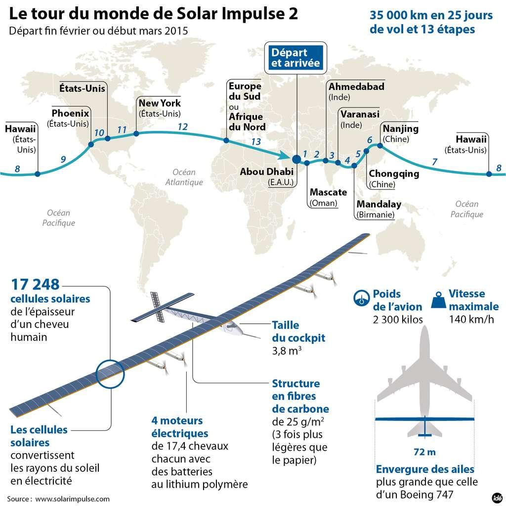Le trajet prévu pour le tour du monde de l'avion solaire Solar Impulse. On remarque trois longues traversées maritimes : de Nanjing à Hawaï (8.500 km), de Hawaï à Phoenix (4.600 km) et de New York à l'Europe du sud ou l'Afrique (environ 5.600 km). Durant ces longues étapes, le pilote devra se tenir dans son minuscule cockpit non pressurisé, où il pourra se reposer un peu en position allongée. © Solar Impulse