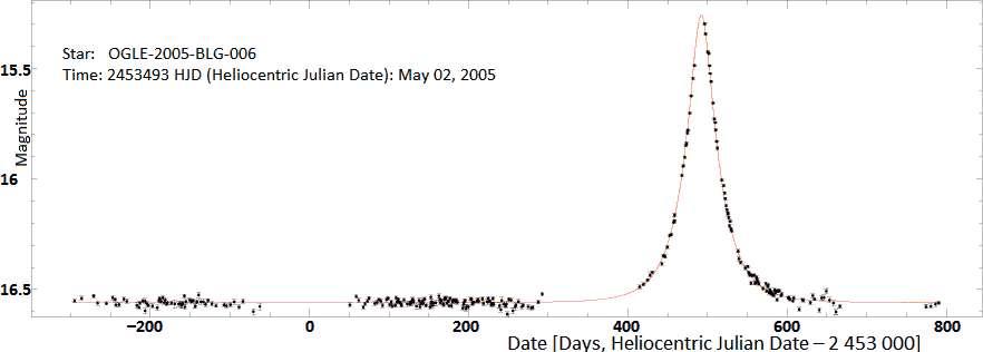 Exemple de courbe de lumière d'un événement de microlentille gravitationnelle, en l'occurrence Ogle-2005-BLG-006. © Jan Skowron, Ogle