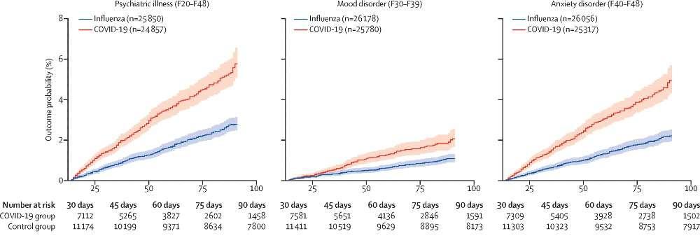 La courbe d'incidence des premiers diagnostics d'une maladie psychiatrique, d'un trouble de l'humeur et d'un trouble de l'anxiété pour la Covid-19 et la grippe. © Maxime taquet et al. The Lancet Psychiatry