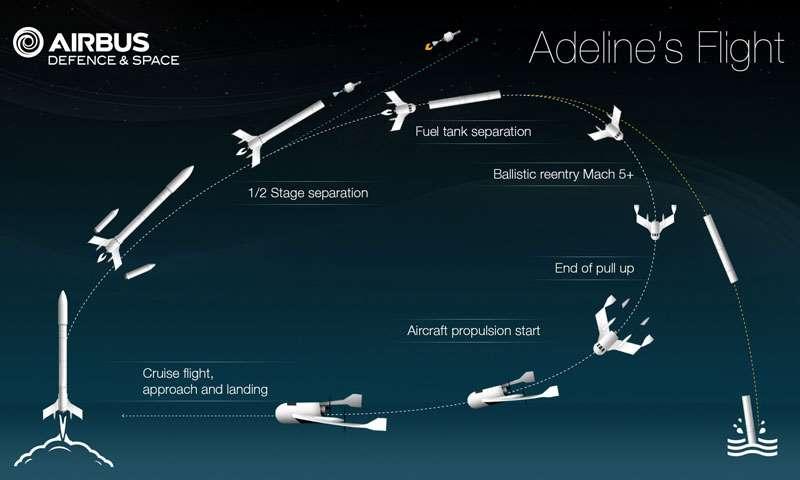 Profil d'une mission type d'Adeline utilisée avec Ariane 6. C'est un véhicule ailé et turbopropulsé qui ramène au sol une partie du lanceur. © Airbus Defence and Space