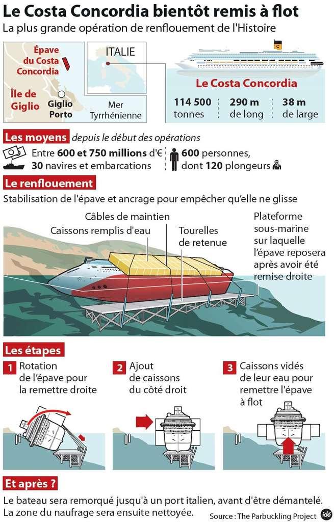 Les étapes du parbuckling du Costa Concordia, échoué à proximité de l'île de Giglio, au sud de la Toscane en Italie. © Idé