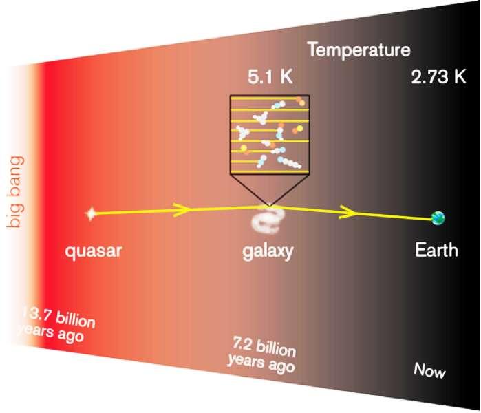 Les ondes radio (lignes jaunes) provenant d'un quasar lointain passent à travers une galaxie où elles sont absorbées par des molécules dans un nuage de gaz froid. Les astronomes ont utilisé des radiotélescopes pour mesurer la température de l'univers il y a 7,2 milliards d'années, en détectant les signatures des molécules absorbant les ondes radio. © Onsala Space Observatory, R. Cumming, S. Muller, observatoire de Paris-Meudon