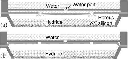 Le réservoir du haut contient de l'eau (water), celui du bas un hydrure métallique (hydride), c'est-à-dire un composé métallique dont les molécules comportent de l'hydrogène. Celui-ci réagit sur l'électrode (porous silicon, silicium poreux). La pression dans ce compartiment finit par baisser. Entre les deux réservoirs, une cloison formée de deux lames garnies d'orifices (water port) laisse alors passer l'eau (dessin a). Le liquide envahit le compartiment où se trouve l'hydrure métallique et réagit avec lui pour dégager de l'hydrogène. Lorsque la pression est suffisante, les lames sont poussées vers le haut et la cloison devient étanche (b). C'est la pression et la tension superficielle qui permettent ces mouvements et non la gravité. La pile fonctionne donc dans tous les sens... © Journal of Microelectromechanical Systems