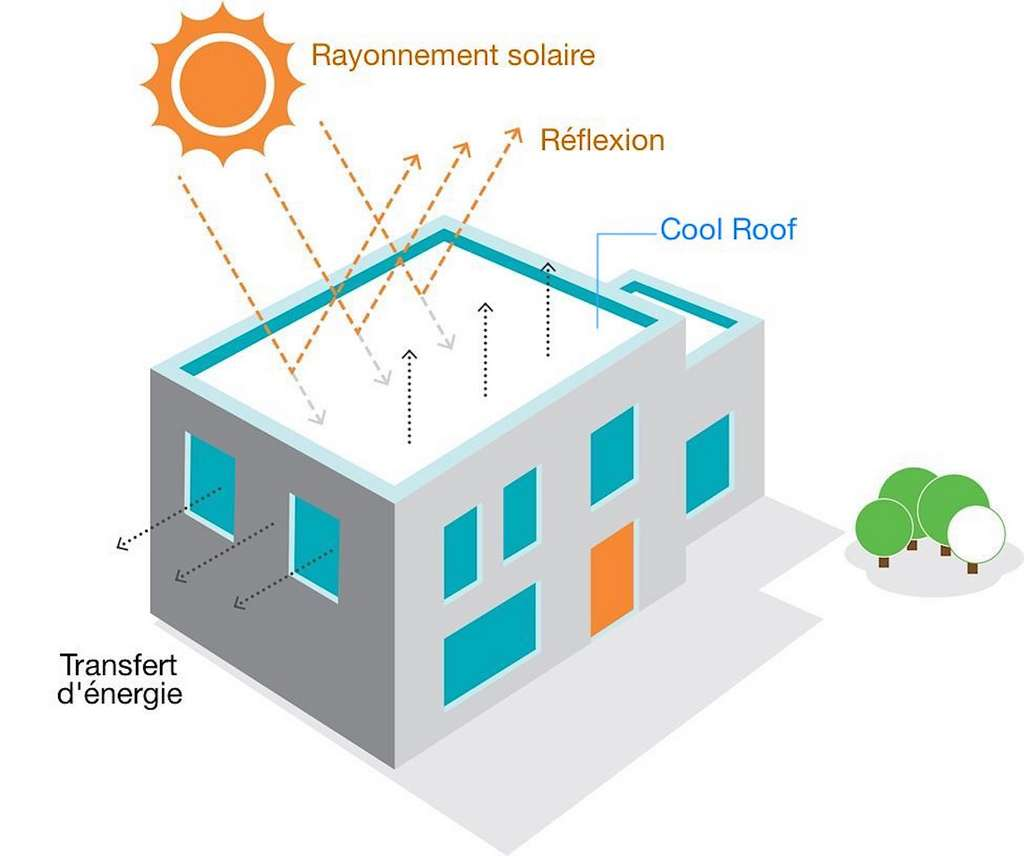 En réduisant l'échauffement de la toiture, le Cool Roof abaisse la température intérieure. © Nouryon Expancel