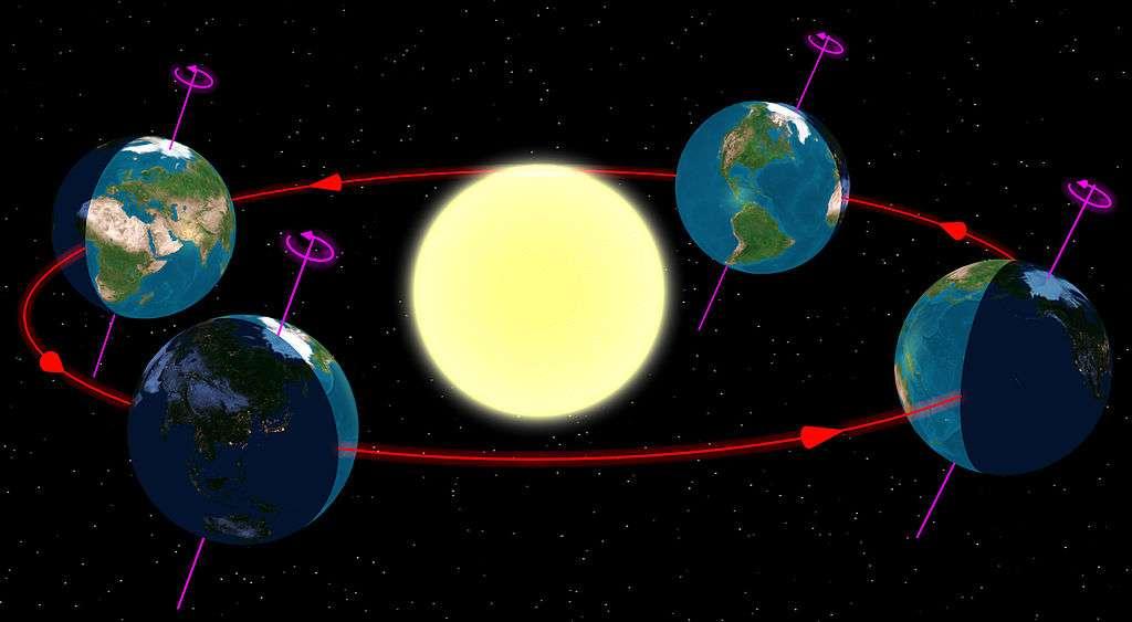 Les quatre saisons de l'hémisphère nord : la planète à gauche est en saison d'été (l'hémisphère nord, le plus près du Soleil), et celle de droite en hiver. La variation du rayonnement solaire reçu explique qu'il fasse plus chaud en été et plus froid en hiver chez nous. © Tau'olunga, Wikipédia, DP