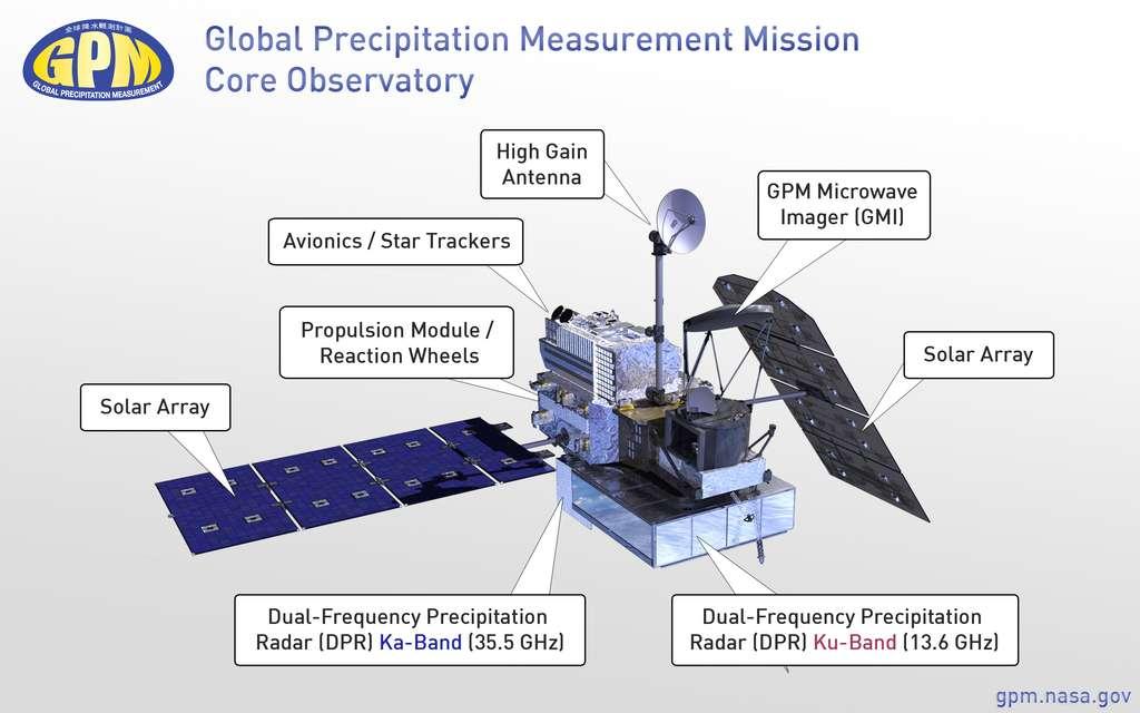 Les composants importants du satellite GPM Core Observatory : antenne à haut gain (high gain antenna), avionique et poursuite d'étoiles (avionics/star trackers), propulsion et roues de réaction (propulsion module/reaction wheels) et panneaux solaires (Solar Array). S'y ajoutent les instruments : les radars à précipitations bifréquence en bande Ka et Ku, à 35,5 GHz et 13,6 GHz (dual-frequency precipitation radar), fournis par le Japon, et l'imageur micro-ondes de la Nasa (GPM microwave imager). © Nasa