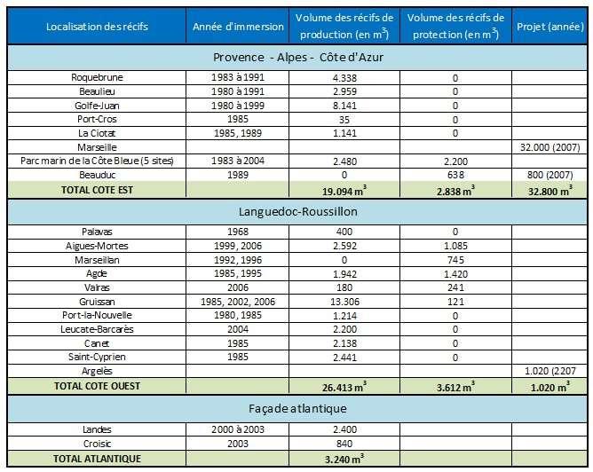 État des réalisations d'aménagements en récifs artificiels en France (Méditerranée et Altantique) et projets en cours. © DR