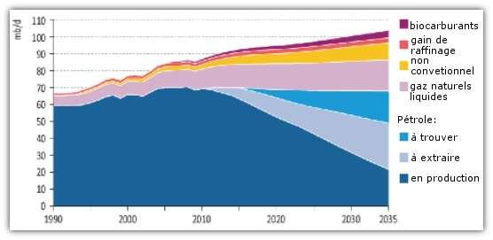 Prévision de l'évolution de la disponibilité des différents carburants. © IEA