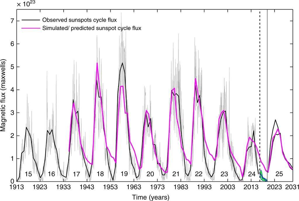 Modélisation et prédiction des cycles solaires jusqu'en 2031 © Bhowmik & Nandi / Nature