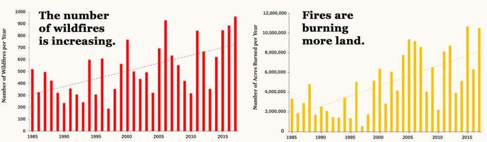 Le nombre et l'intensité des incendies augmentent. © Union of concerned scientists