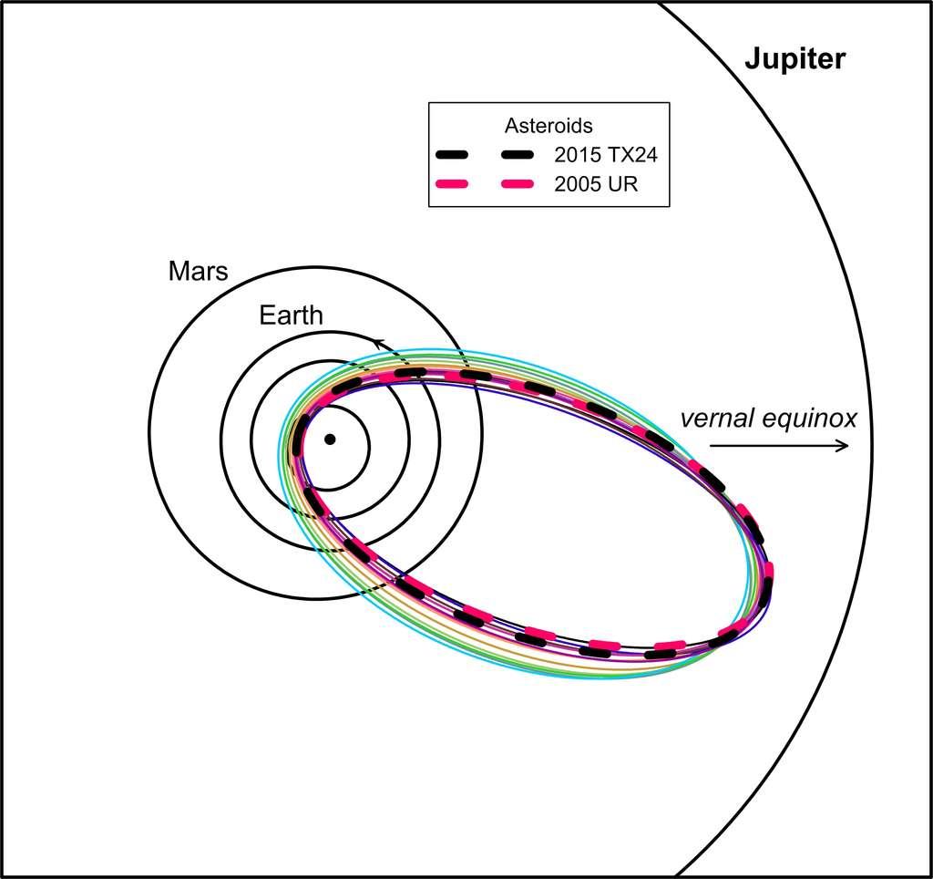 Les astéroïdes 2015 TX24 et 2005 UR ont des orbites très similaires à celles des bolides de 2015 associés au courant des Taurides que les chercheurs ont analysé. Toutes les orbites se croisent à 540 millions de kilomètres du Soleil. Est-ce là que le corps parent s'est brisé ? © Pavel Spurný et al.