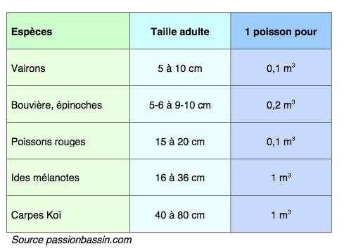 Exemples de volumes d'eau pour poissons de bassin. © passionbassin.com