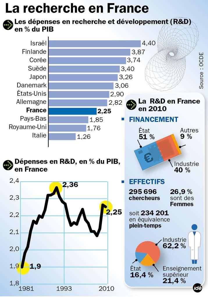 Les principaux chiffres de la recherche en France. Au sein de l'OCDE, seuls 6 pays consacrent à la R&D plus de 3 % de leur PIB. La France, bon an mal an, fluctue autour de 2,1 % et compte moins de 300.000 chercheurs, dont certains ont aussi une autre activité, en général l'enseignement. © Idé