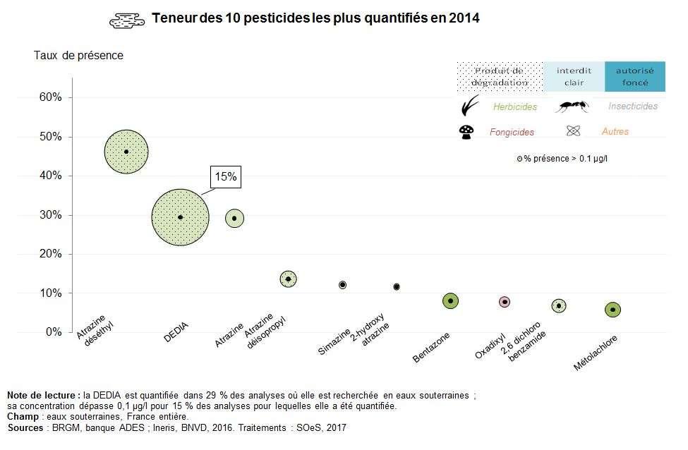 Les principaux pesticides rencontrés dans les eaux souterraines continentales françaises. © Ministère de la transition écologique et solidaire