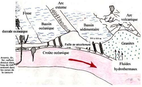Géologie de la région.