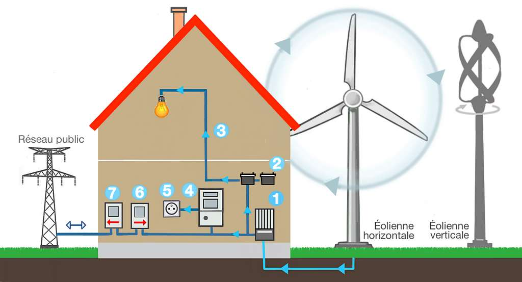 Régulateur de charge (1), batteries raccordées en série (2), utilisation TBT (3), onduleur (4), utilisation 230 V (5), compteur d'autoconsommation (6), compteur de production, si revente éventuelle (7). © M.B.