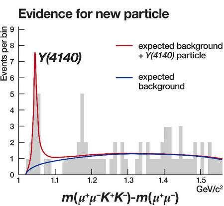 En mesurant les caractéristiques des particules produites par la désintégration d'une seule particule, on peut remonter à sa masse. Ce schéma montre clairement un écart entre les prédictions (en bleu) et les observations (en rouge). Ces groupes de muons et de mésons K plaident en faveur de l'existence d'une nouvelle particule de masse 4.140 MeV environ. Crédit : Fermilab