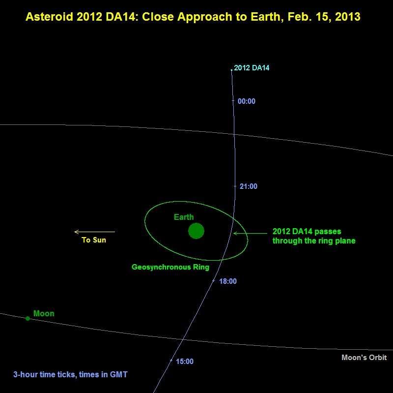Le 15 février 2013, l'astéroïde 2012 DA 14 s'approchera à moins de 28.000 km de la Terre, un phénomène sans danger si ce n'est, peut-être, pour les satellites géostationnaires, puisqu'il passera à l'intérieur de leur orbite. © Nasa