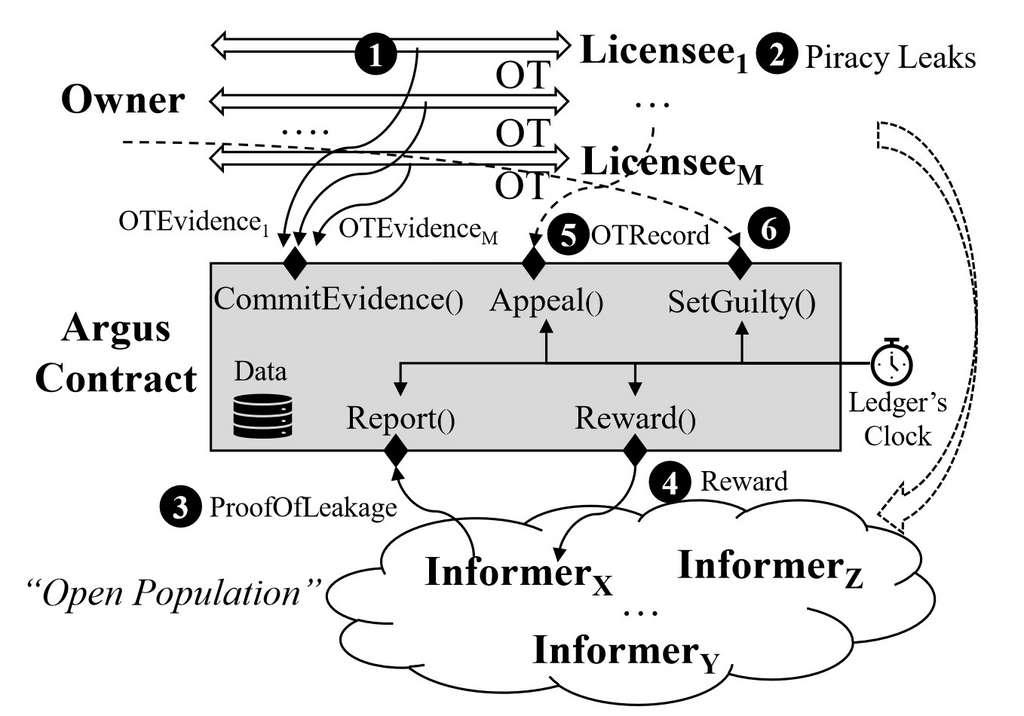 Un schéma du fonctionnement du système Argus. © Microsoft