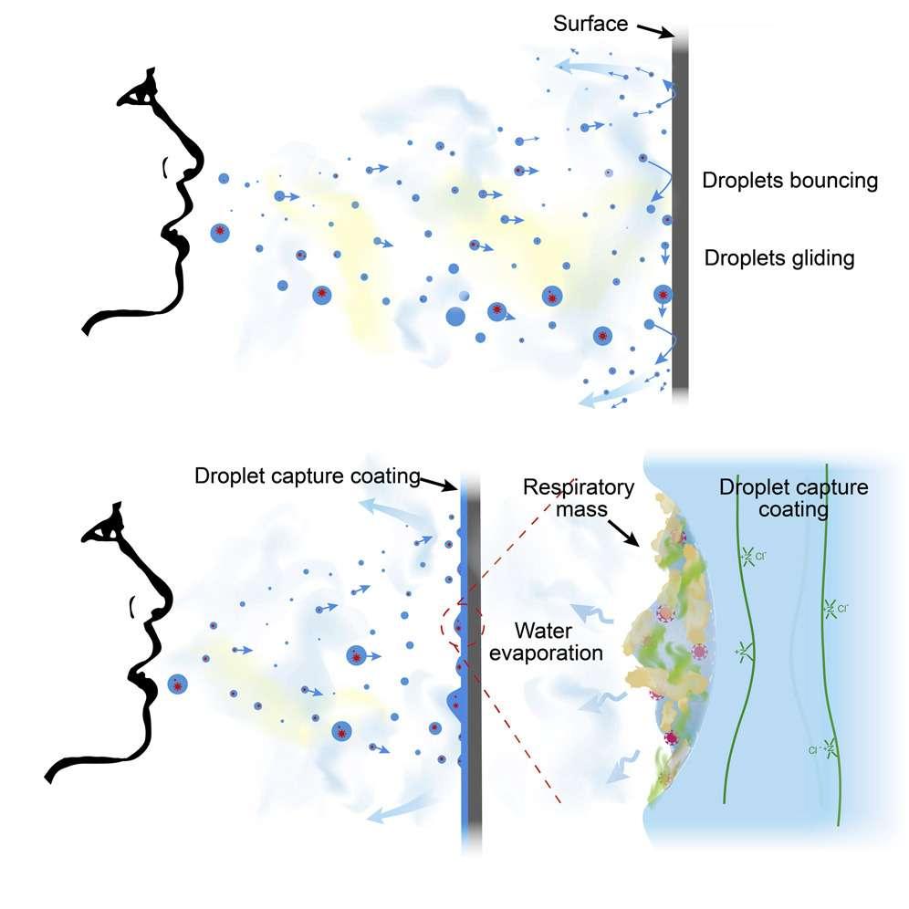 Au lieu de rebondir sur la surface, le revêtement capture les gouttelettes des aérosols qui vont rester collées une fois l'eau évaporée. © Jiaxing Huang et al., Chem, 2021