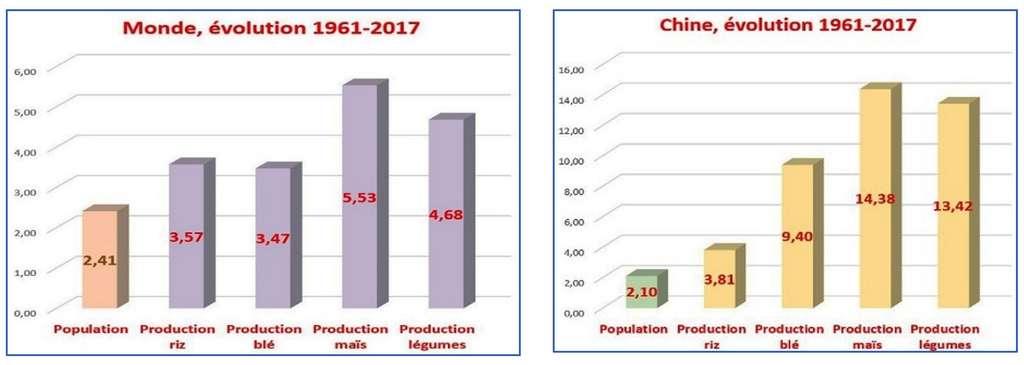 Les paysans du monde nous nourrissent beaucoup mieux qu'avant ! © Graphiques de Bruno Parmentier à partir de chiffres FAO. Tous droits réservés