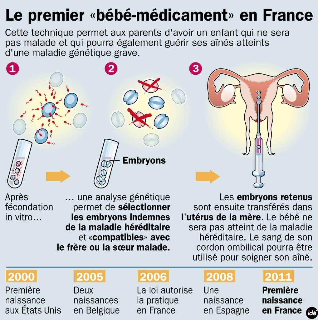 Il aura fallu onze ans pour que la technique permettant la naissance de bébés-médicaments soit appliquée pour la première fois en France. © ide.fr